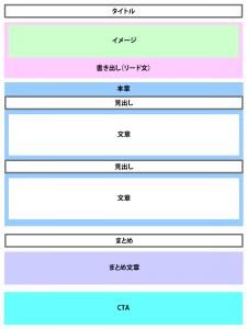 ブログページの構成イメージ